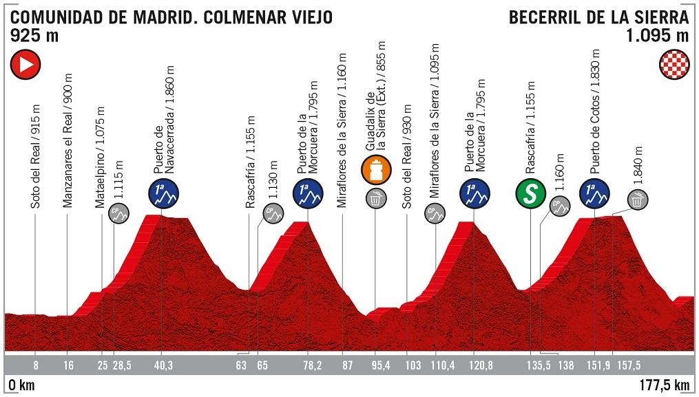 Höhenprofil Vuelta a España 2019 - Etappe 18