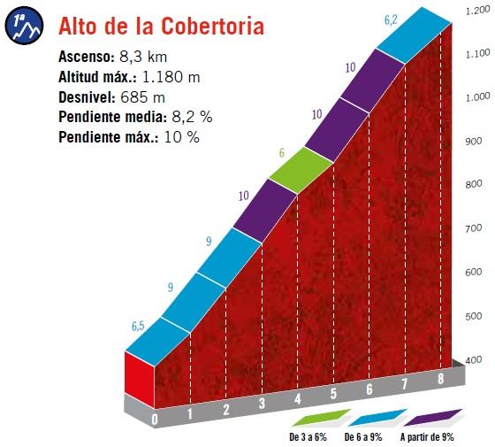 Höhenprofil Vuelta a España 2019 - Etappe 16, Alto de la Cobertoria