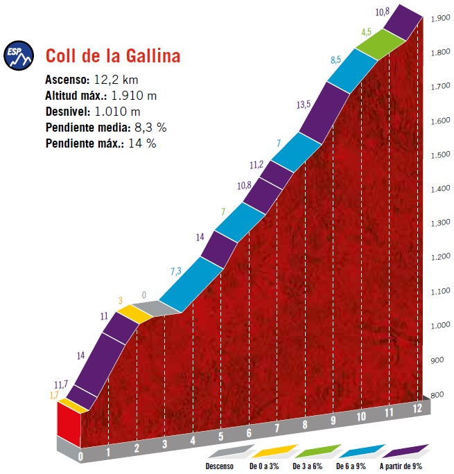 Höhenprofil Vuelta a España 2019 - Etappe 9, Coll de la Gallina
