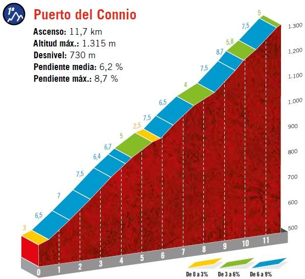 Höhenprofil Vuelta a España 2019 - Etappe 15, Puerto del Connio