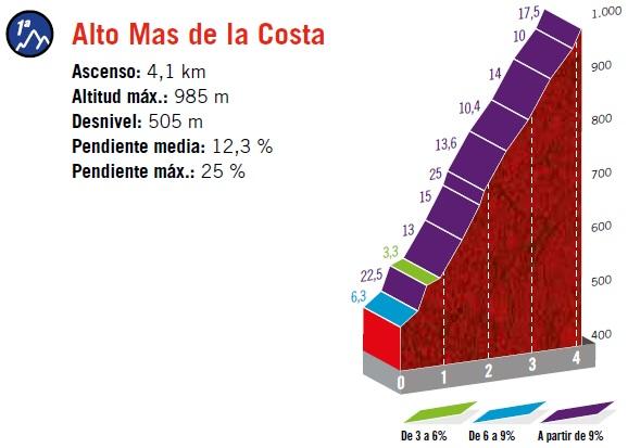 Höhenprofil Vuelta a España 2019 - Etappe 7, Alto Mas de la Costa