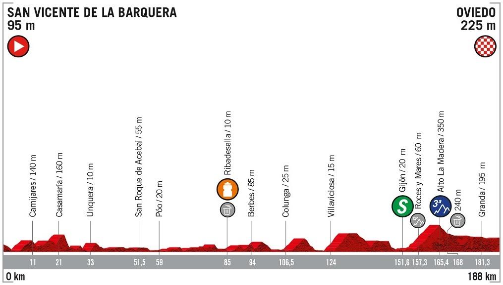 Höhenprofil Vuelta a España 2019 - Etappe 14