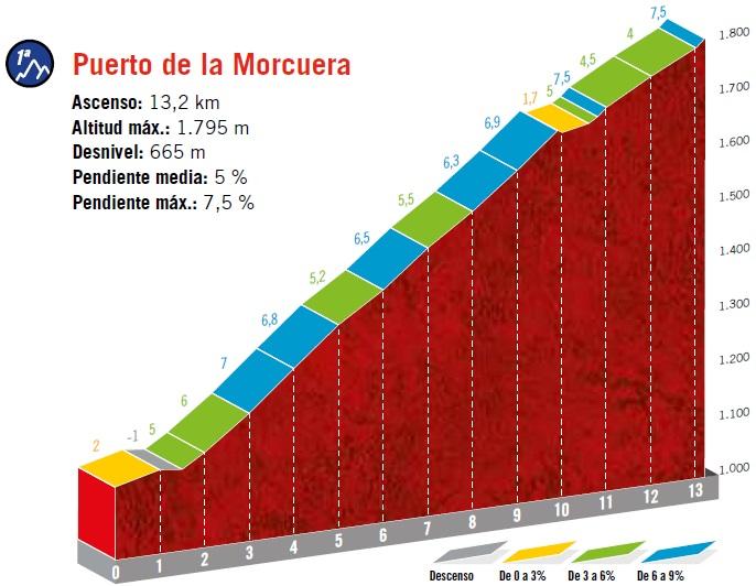 Höhenprofil Vuelta a España 2019 - Etappe 18, Puerto de la Morcuera (1. Passage)