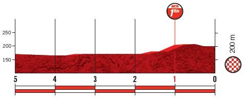 Höhenprofil Vuelta a España 2019 - Etappe 10, letzte 5 km