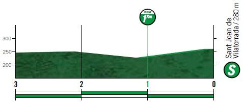 Höhenprofil Vuelta a España 2019 - Etappe 8, Zwischensprint