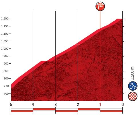 Höhenprofil Vuelta a España 2019 - Etappe 15, letzte 5 km