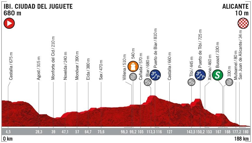 Höhenprofil Vuelta a España 2019 - Etappe 3