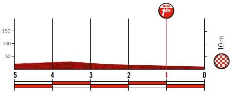 Höhenprofil Vuelta a España 2019 - Etappe 3, letzte 5 km