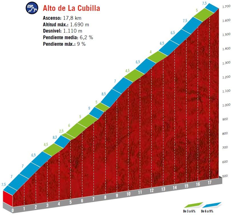 Höhenprofil Vuelta a España 2019 - Etappe 16, Alto de la Cubilla