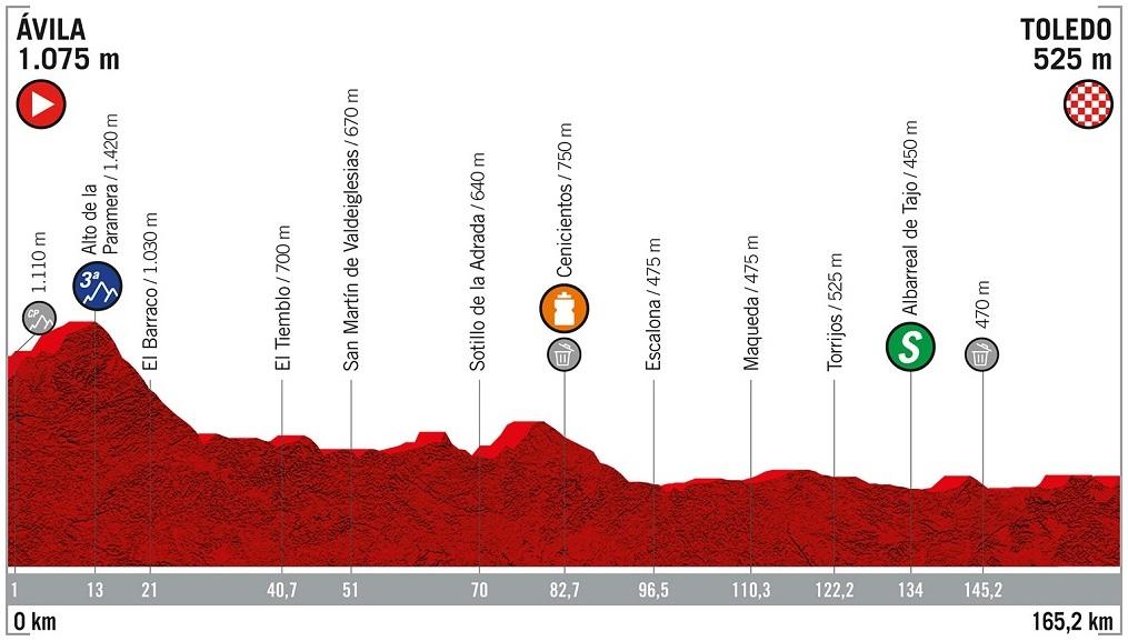 Höhenprofil Vuelta a España 2019 - Etappe 19