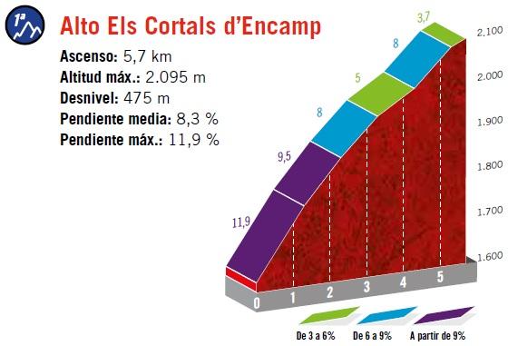 Höhenprofil Vuelta a España 2019 - Etappe 9, Alto Els Cortals d'Encamp