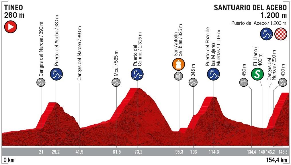 Höhenprofil Vuelta a España 2019 - Etappe 15