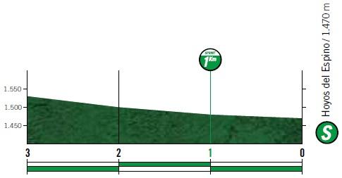 Höhenprofil Vuelta a España 2019 - Etappe 20, Zwischensprint