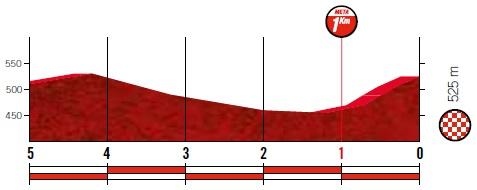 Höhenprofil Vuelta a España 2019 - Etappe 19, letzte 5 km