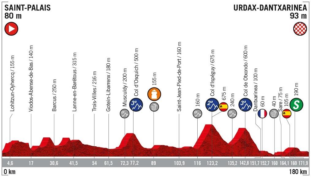Höhenprofil Vuelta a España 2019 - Etappe 11