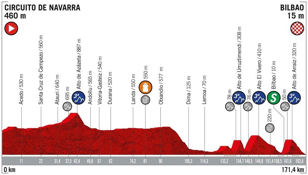 Höhenprofil Vuelta a España 2019 - Etappe 12