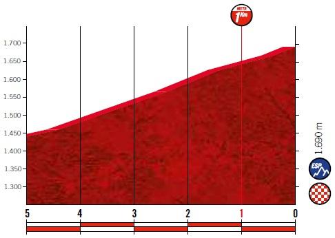 Höhenprofil Vuelta a España 2019 - Etappe 16, letzte 5 km