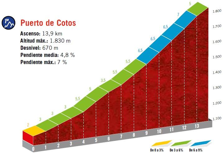 Höhenprofil Vuelta a España 2019 - Etappe 18, Puerto de Cotos
