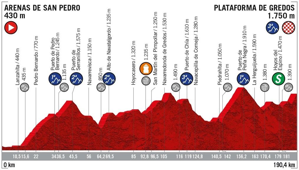 Höhenprofil Vuelta a España 2019 - Etappe 20