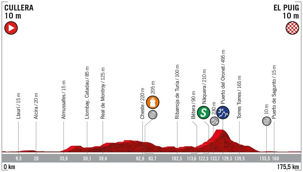 Höhenprofil Vuelta a España 2019 - Etappe 4