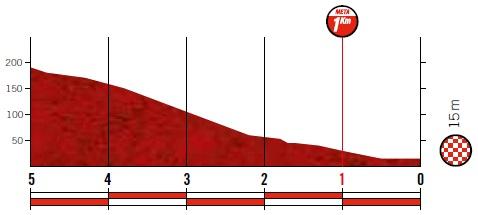 Höhenprofil Vuelta a España 2019 - Etappe 12, letzte 5 km