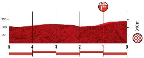 Höhenprofil Vuelta a España 2019 - Etappe 8, letzte 5 km