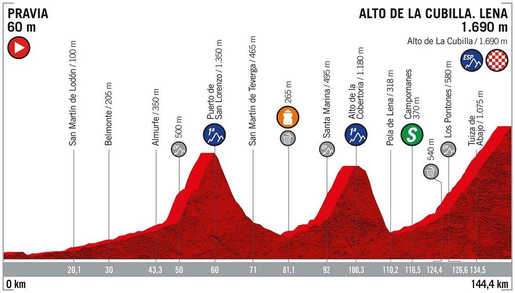 Höhenprofil Vuelta a España 2019 - Etappe 16