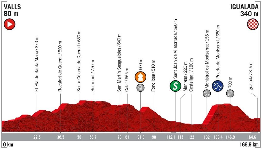 Höhenprofil Vuelta a España 2019 - Etappe 8