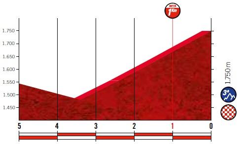Höhenprofil Vuelta a España 2019 - Etappe 20, letzte 5 km