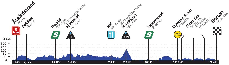 Höhenprofil Ladies Tour of Norway 2019 - Etappe 1
