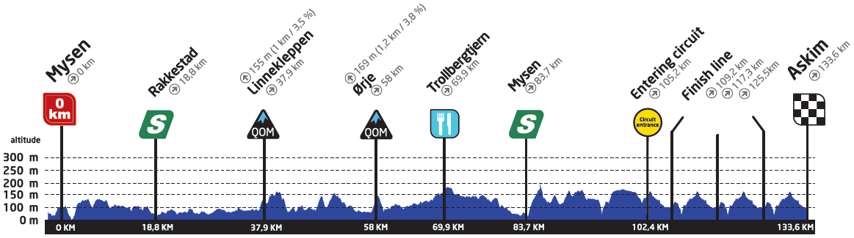 Höhenprofil Ladies Tour of Norway 2019 - Etappe 2