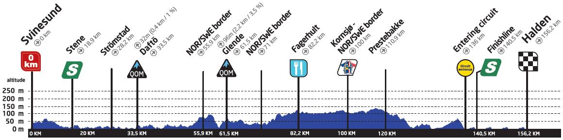 Höhenprofil Ladies Tour of Norway 2019 - Etappe 4