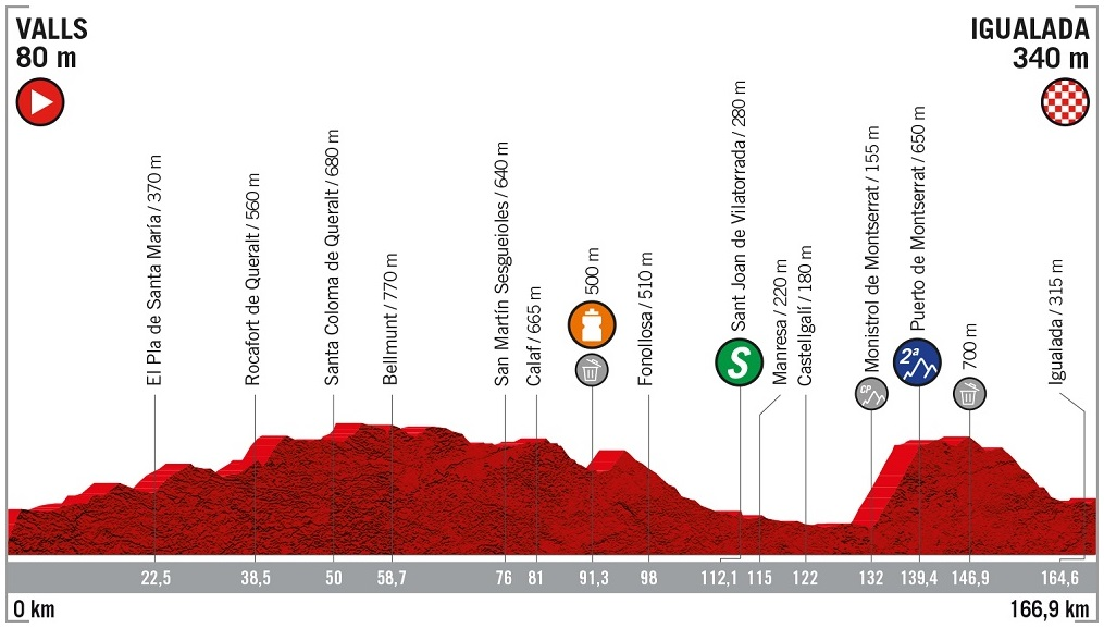 Vorschau & Favoriten Vuelta a España, Etappe 8