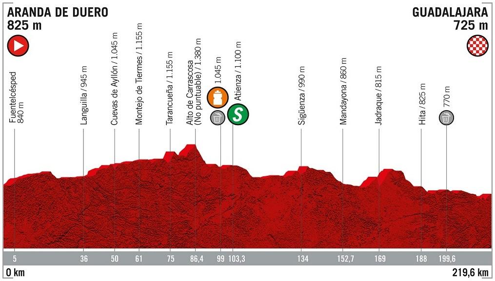 Vorschau & Favoriten Vuelta a España, Etappe 17