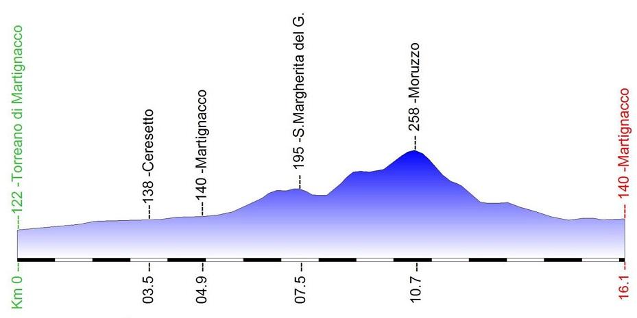 Höhenprofil Giro della Regione Friuli Venezia Giulia 2019 - Etappe 1