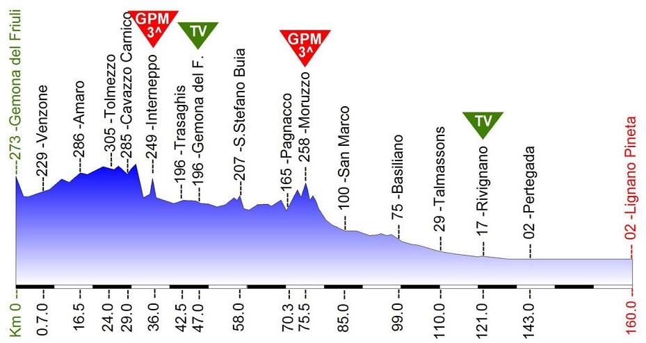 Höhenprofil Giro della Regione Friuli Venezia Giulia 2019 - Etappe 2