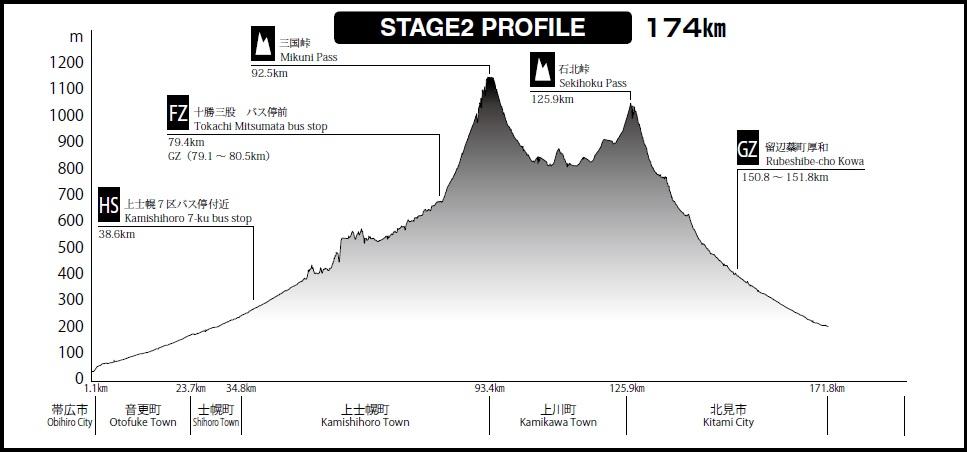 Höhenprofil Tour de Hokkaido 2019 - Etappe 2