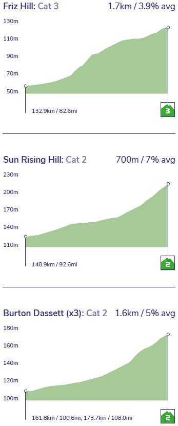 Höhenprofil OVO Energy Tour of Britain 2019 - Etappe 7, Anstiege