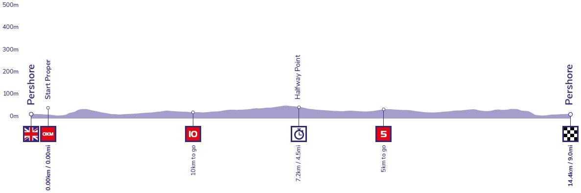 Höhenprofil OVO Energy Tour of Britain 2019 - Etappe 6