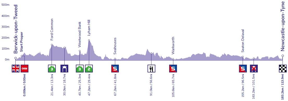 Höhenprofil OVO Energy Tour of Britain 2019 - Etappe 3