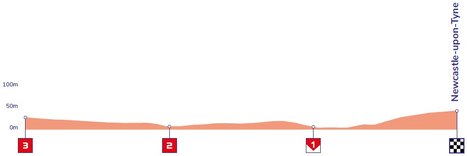 Höhenprofil OVO Energy Tour of Britain 2019 - Etappe 3, letzte 3 km