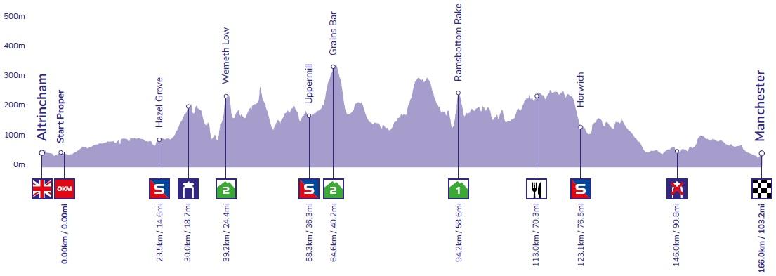 Höhenprofil OVO Energy Tour of Britain 2019 - Etappe 8
