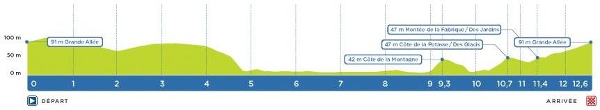 Höhenprofil Grand Prix Cycliste de Québec 2019