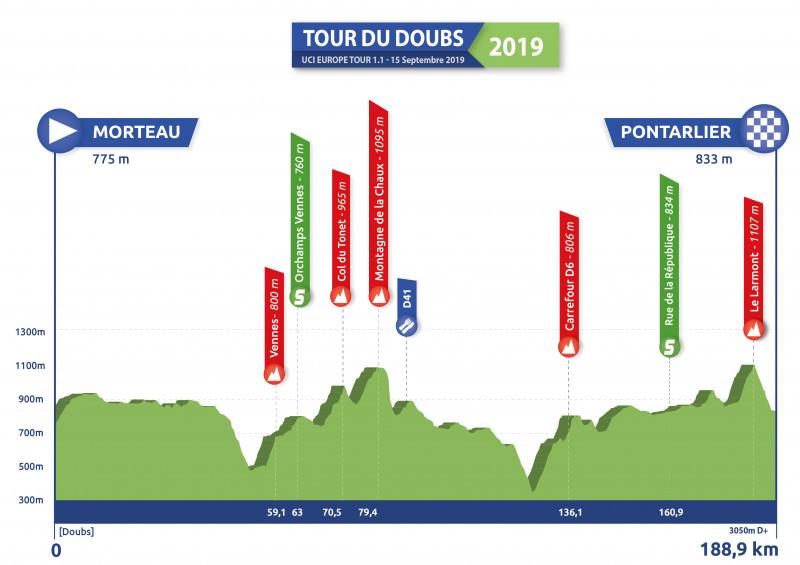 Höhenprofil Tour du Doubs 2019