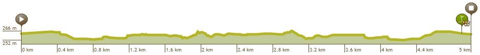 Höhenprofil Lotto Belgium Tour 2019 - Etappe 1