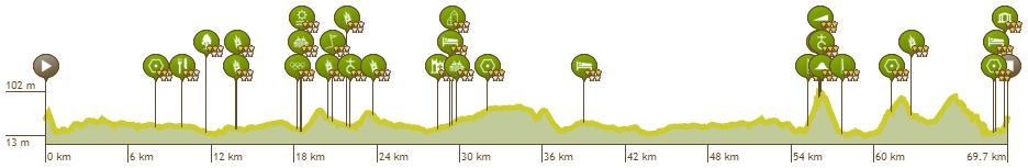 Höhenprofil Lotto Belgium Tour 2019 - Etappe 4, großer Rundkurs + einmal kleiner Rundkurs