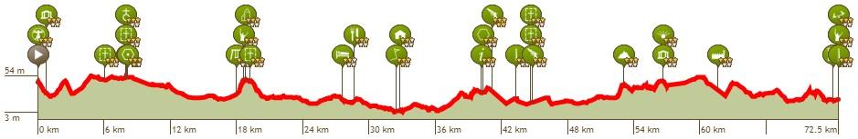 Höhenprofil Lotto Belgium Tour 2019 - Etappe 2, großer Rundkurs