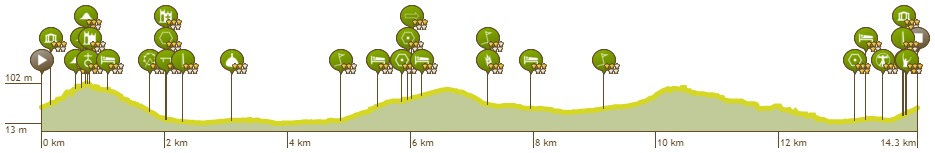 Höhenprofil Lotto Belgium Tour 2019 - Etappe 4, kleiner Rundkurs