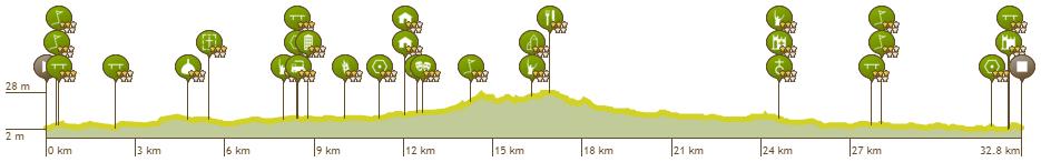 Höhenprofil Lotto Belgium Tour 2019 - Etappe 3, Rundkurs
