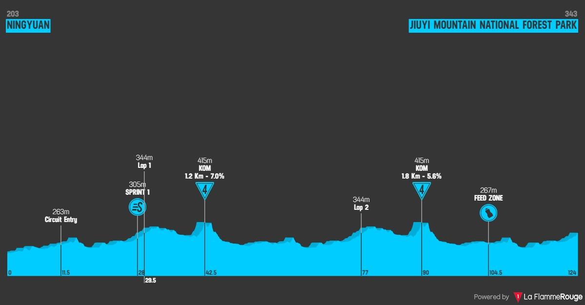 Höhenprofil Tour of China I 2019 - Etappe 6